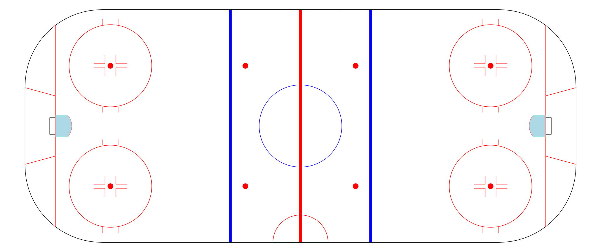 Make your own NHL rink plot in R | WAR On Ice: The Blog