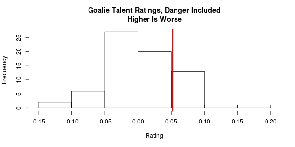 goalie-with-danger