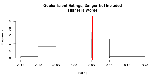 goalie-without-danger